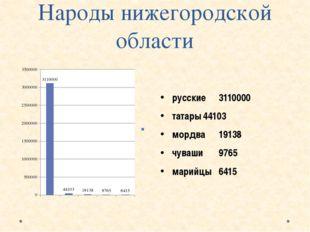 Народы нижегородской области русские3110000 татары44103 мордва19138 чув