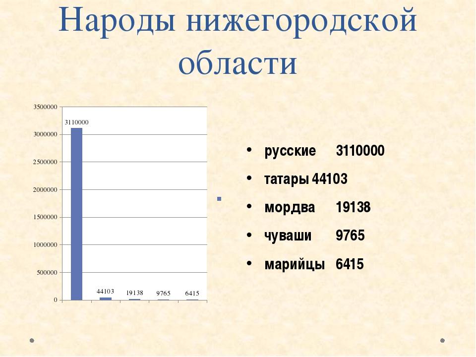 Народы нижегородской области русские3110000 татары44103 мордва19138 чув...