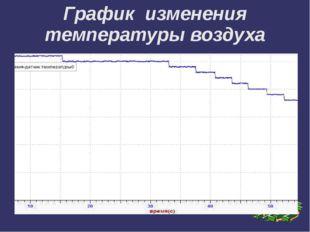График изменения температуры воздуха