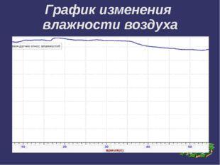 График изменения влажности воздуха