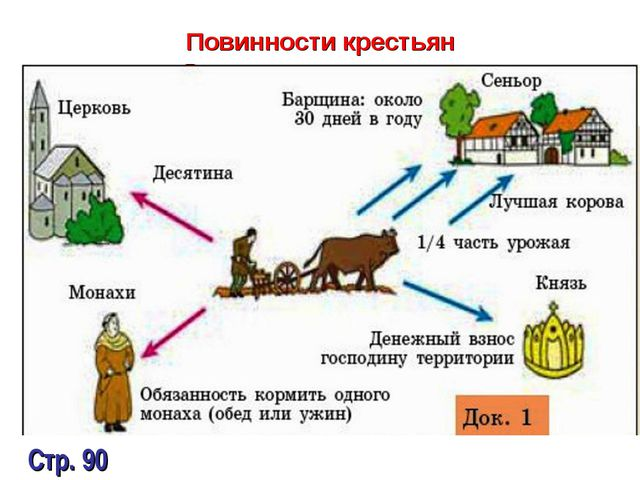 Повинности крестьян Стр. 90