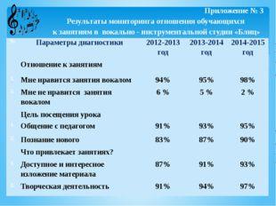 Приложение № 3 Результаты мониторинга отношения обучающихся к занятиям в вок