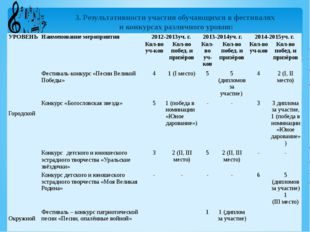 3. Результативности участия обучающихся в фестивалях и конкурсах различного