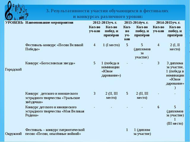 3. Результативности участия обучающихся в фестивалях и конкурсах различного...