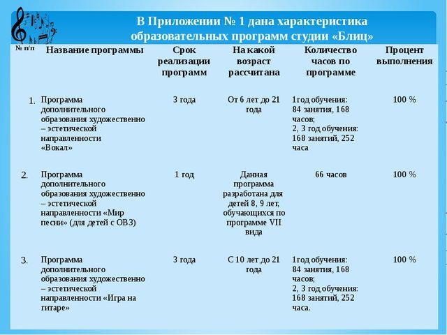 В Приложении № 1 дана характеристика образовательных программ студии «Блиц»...