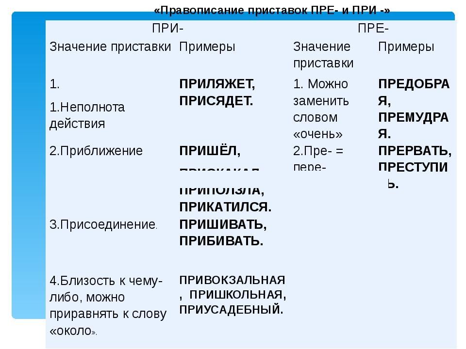 «Правописание приставок ПРЕ- и ПРИ -» ПРИ- ПРЕ- Значение приставки Примеры З...