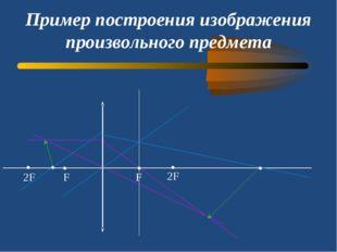 Пример построения изображения произвольного предмета