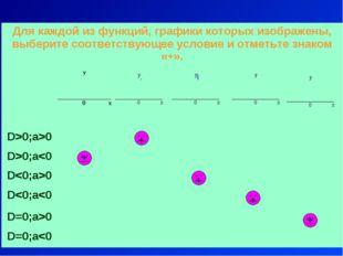 + + + + + Для каждой из функций, графики которых изображены, выберите соответ