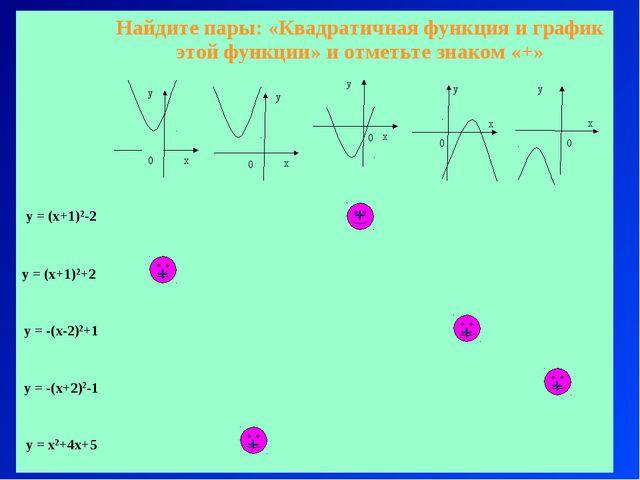 «Основные свойства квадратичной функции» Вариант 1 + + + + + Найдите пары: «...