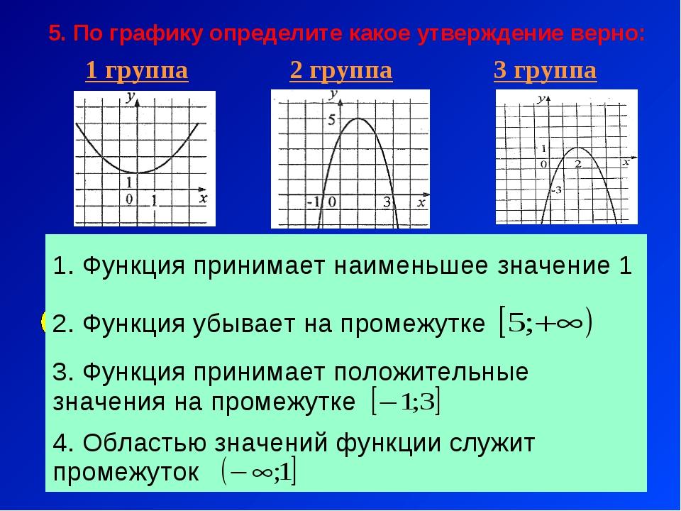 5. По графику определите какое утверждение верно: 1) 3) 4) 1 группа 2 группа...