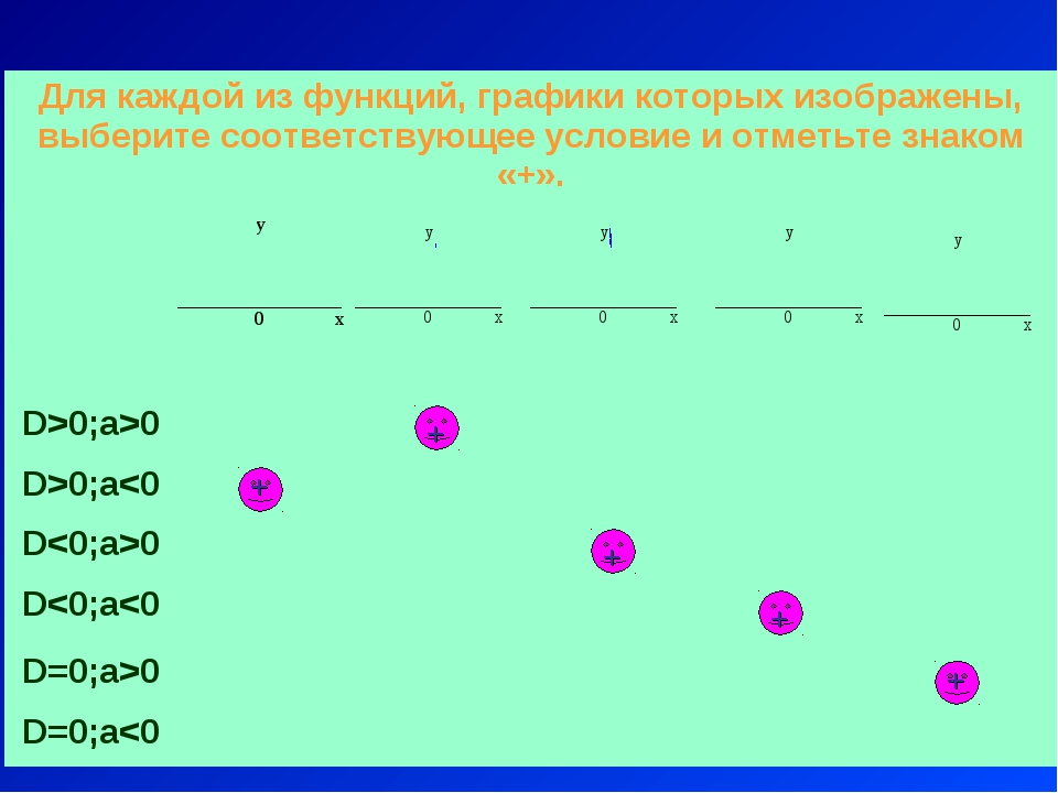 + + + + + Для каждой из функций, графики которых изображены, выберите соответ...