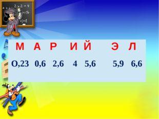 М А Р И Й Э Л О,23 0,6 2,6 4 5,6 5,9 6,6