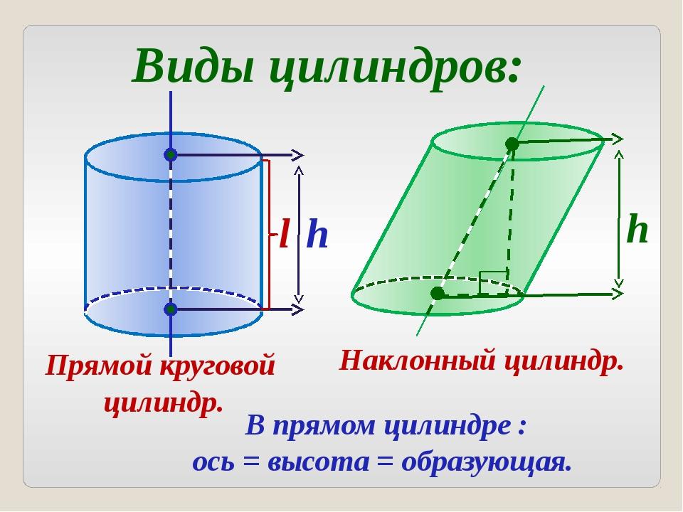 Виды цилиндров: Прямой круговой цилиндр. Наклонный цилиндр. В прямом цилиндр...