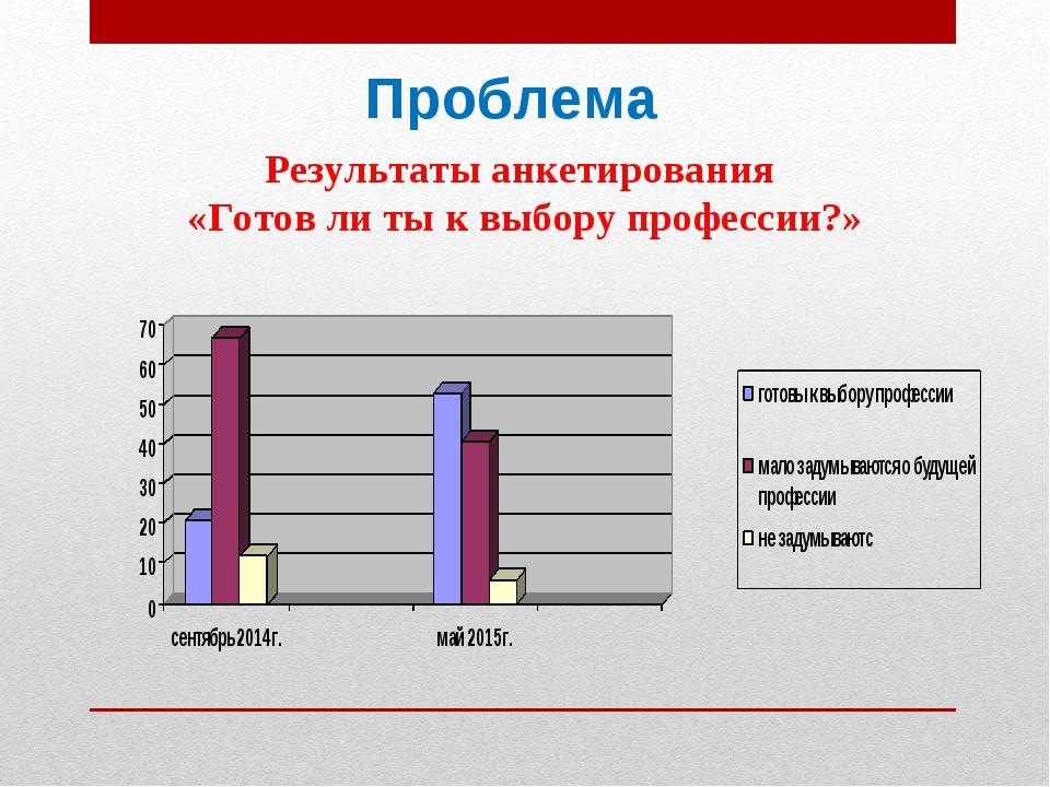 Проблема Результаты анкетирования «Готов ли ты к выбору профессии?»