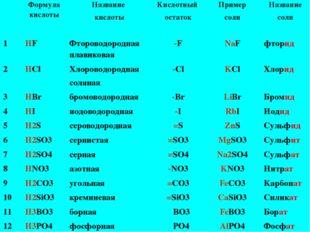 Формула кислоты Название кислоты Кислотный остаток Пример соли Название соли