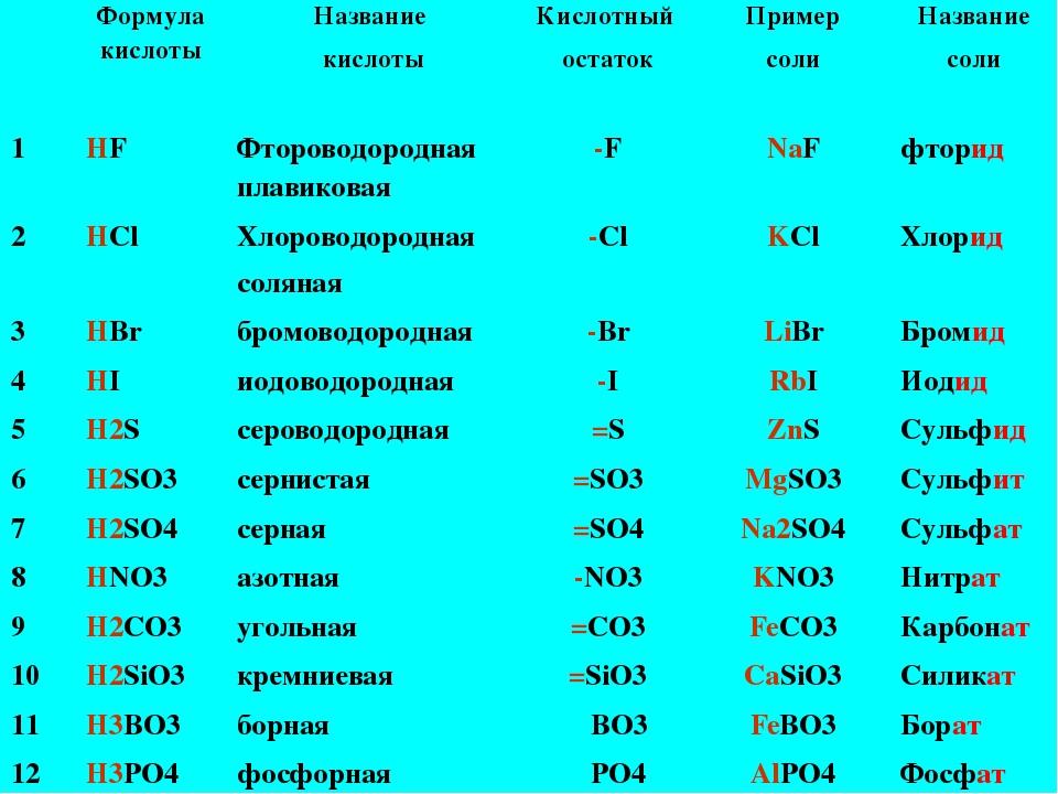 Формула кислоты Название кислоты Кислотный остаток Пример соли Название соли...