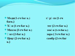 Модн(1-гч баг к.) гөрәсн (1-гч багк.) Хөн (1-гч баг к.) тег (2-гч баг к.) Мах