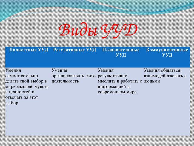 Виды УУД Личностные УУД Регулятивные УУД Познавательные УУД Коммуникативные У...
