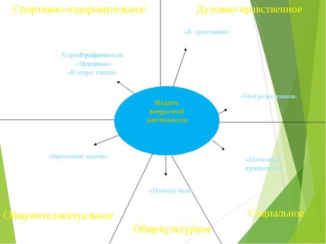 Модель внеурочной деятельности Спортивно-оздоровительное Общеинтеллектуальное...