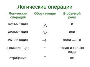 Логические операции Логическая операцияОбозначениеВ обычной речи конъюнкция