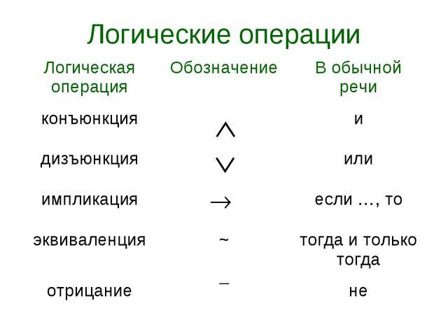 Логические операции Логическая операцияОбозначениеВ обычной речи конъюнкция...
