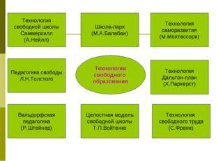 Технологии свободного образования Технология свободной школы Саммерхилл (А.Не