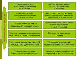 Воспитательные технологии Технология «жесткого» коллективного воспитания А.С.