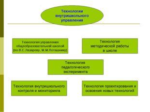 Технологии внутришкольного управления Технология управления общеобразовательн