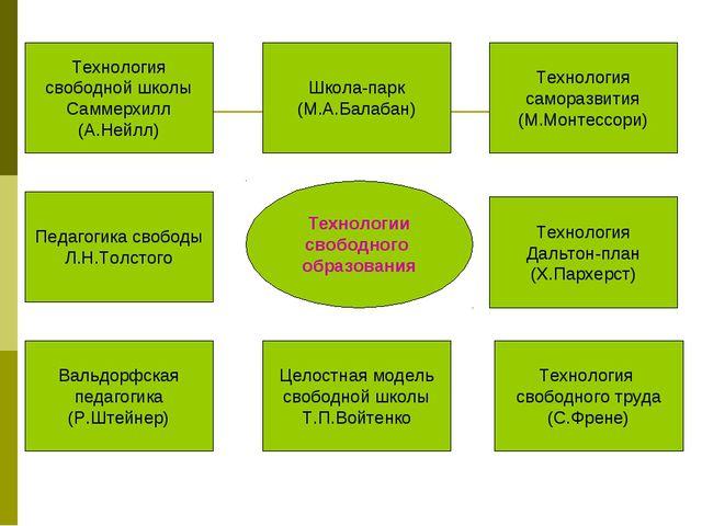 Технологии свободного образования Технология свободной школы Саммерхилл (А.Не...