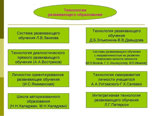 Технологии развивающего образования Система развивающего обучения Л.В.Занкова...