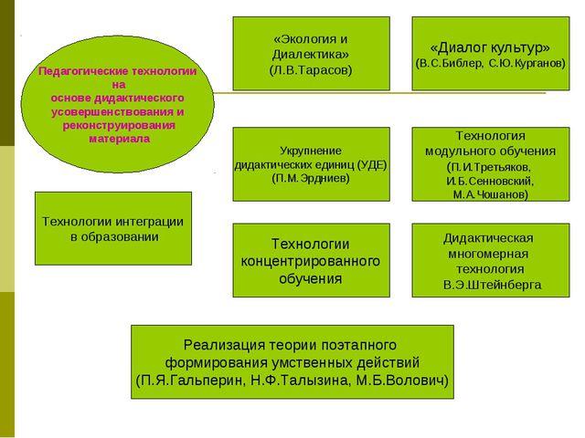 Педагогические технологии на основе дидактического усовершенствования и рекон...