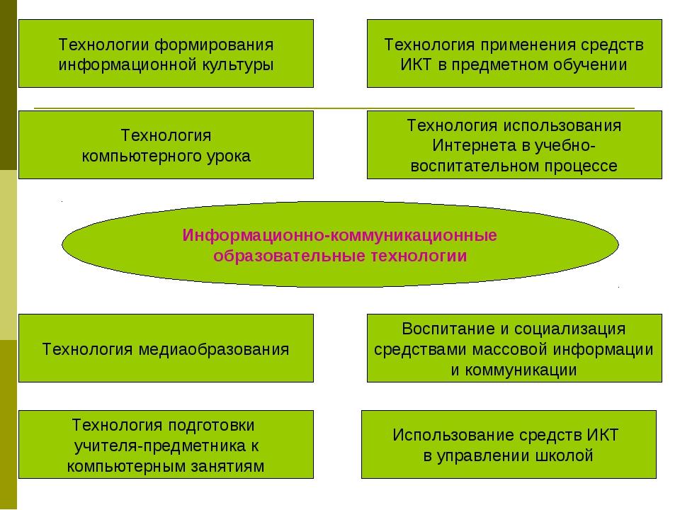 Информационно-коммуникационные образовательные технологии Технологии формиров...