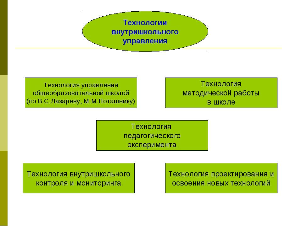 Технологии внутришкольного управления Технология управления общеобразовательн...