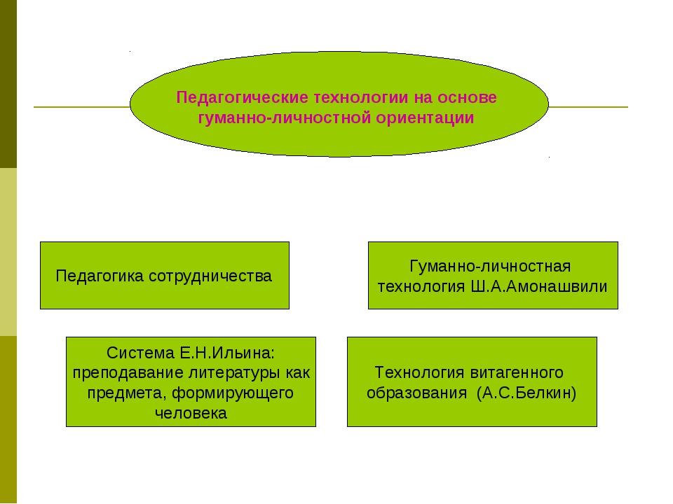 Педагогические технологии на основе гуманно-личностной ориентации Педагогика...