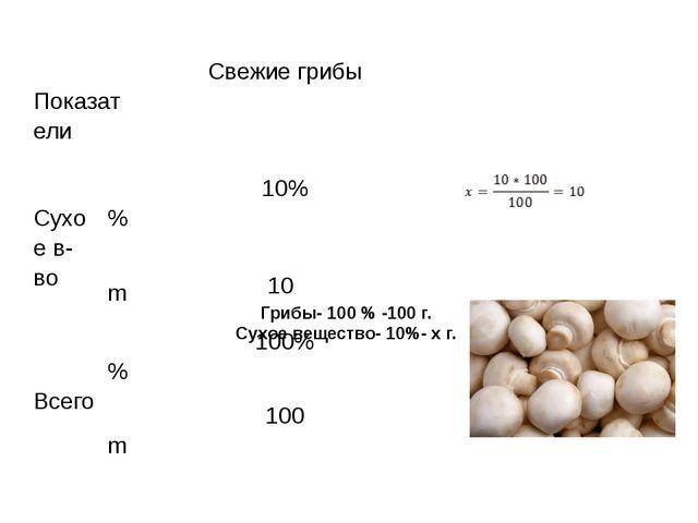 Грибы- 100 % -100 г. Сухое вещество- 10%- x г.