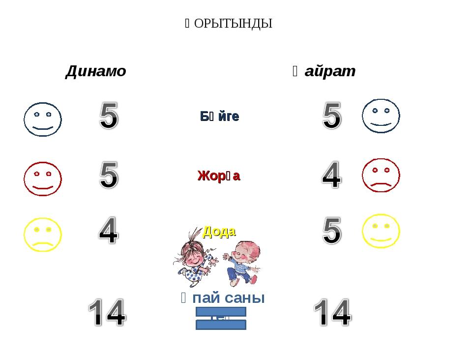 ҚОРЫТЫНДЫ Динамо Қайрат Бәйге Жорға Дода Ұпай саны тең