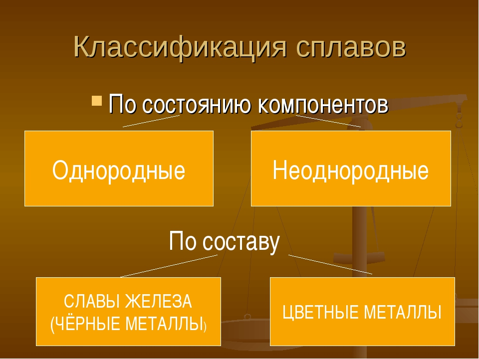 Классификация сплавов По состоянию компонентов Однородные Неоднородные По сос...