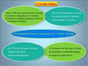 На водоёмах России в год погибает 14 – 16 тыс. человек Более 54% всех несчаст