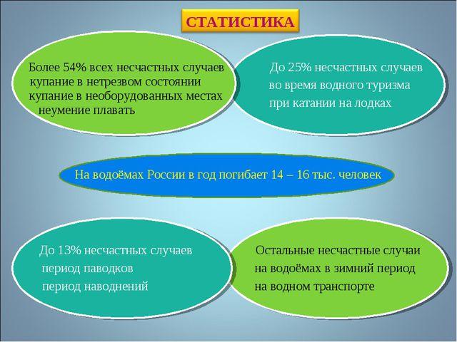 На водоёмах России в год погибает 14 – 16 тыс. человек Более 54% всех несчаст...