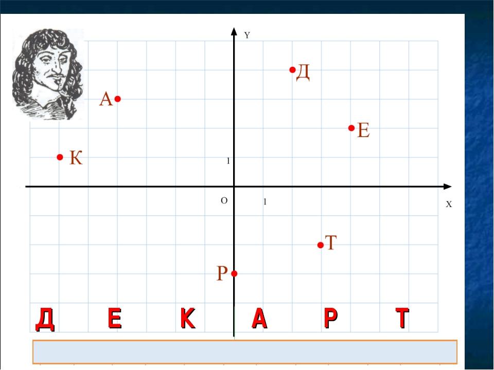 ДЕКАРТ (2; 4)(4; 2)(-6; 1)(-4; 3)(0; -3)(3; -2)