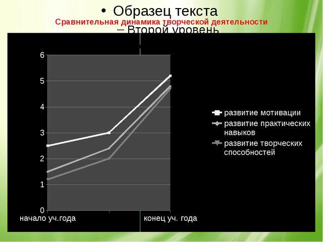 Сравнительная динамика творческой деятельности