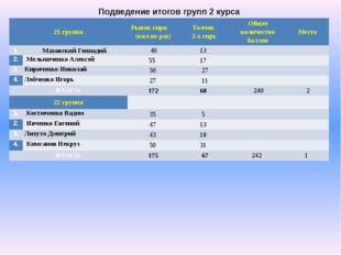 Подведение итогов групп 2 курса 21 группа Рывокгири(кол-во раз) Толчок 2-х ги