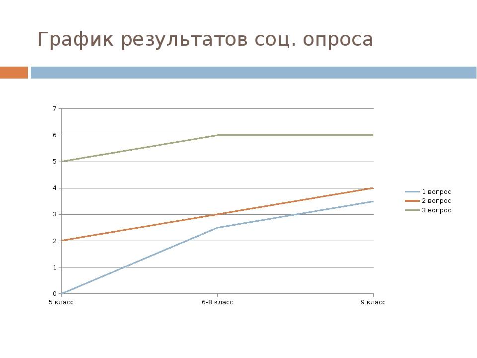 График результатов соц. опроса