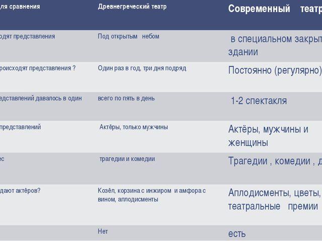 Вопросы для сравнения Древнегреческий театр Современный театр Где происходят...