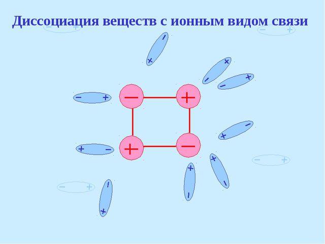 Диссоциация веществ с ионным видом связи