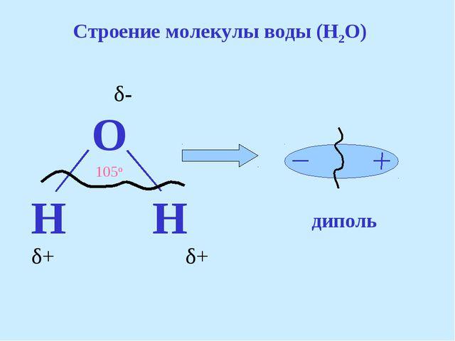 Строение молекулы воды (H2O) δ- δ+ δ+