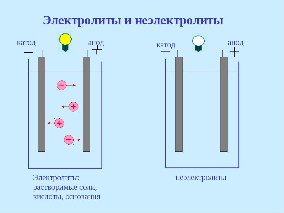 Электролиты и неэлектролиты анод анод катод катод