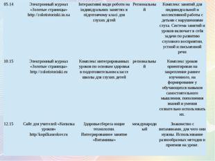 12.15 Сайт для учителей «Копилка уроков» http//kopilkaurokov.ru Интегрированн