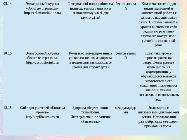 12.15 Сайт для учителей «Копилка уроков» http//kopilkaurokov.ru Интегрированн...