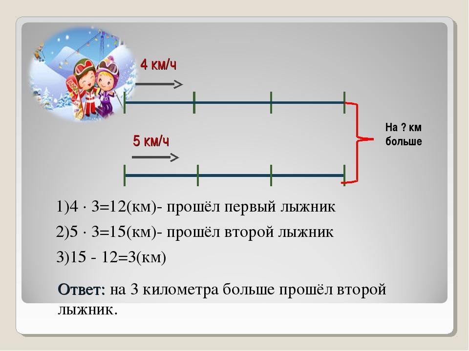 На ? км больше 4 км/ч 5 км/ч 1)4 · 3=12(км)- прошёл первый лыжник 2)5 · 3=15(...
